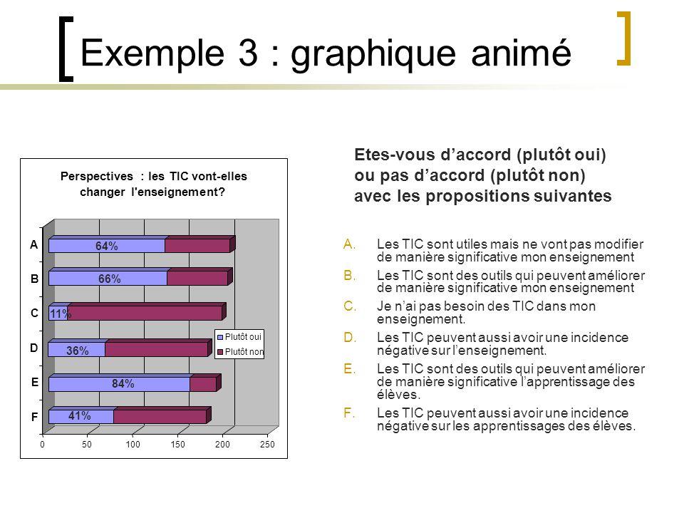 Exemple 3 : graphique animé