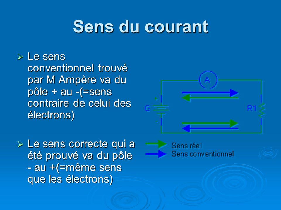 Sens du courant Le sens conventionnel trouvé par M Ampère va du pôle + au -(=sens contraire de celui des électrons)