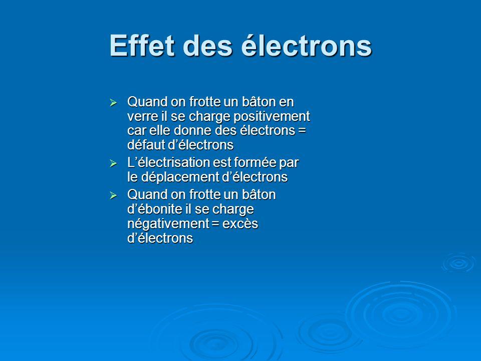 Effet des électrons Quand on frotte un bâton en verre il se charge positivement car elle donne des électrons = défaut d'électrons.