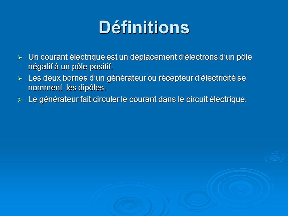 Définitions Un courant électrique est un déplacement d'électrons d'un pôle négatif à un pôle positif.