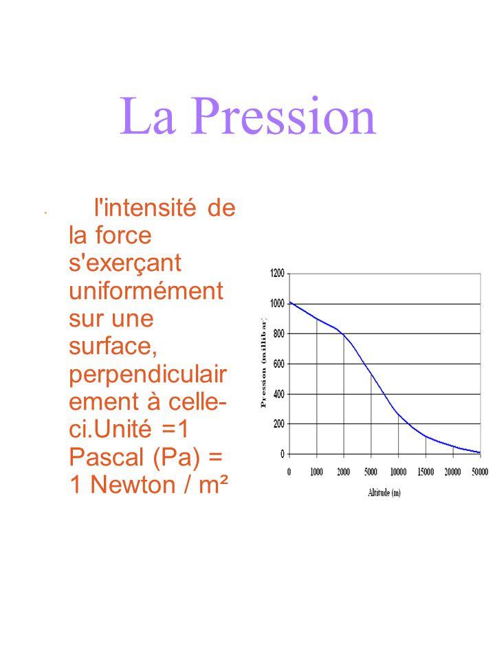La Pression l intensité de la force s exerçant uniformément sur une surface, perpendiculairement à celle-ci.Unité =1 Pascal (Pa) = 1 Newton / m².