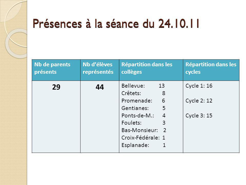 Présences à la séance du 24.10.11