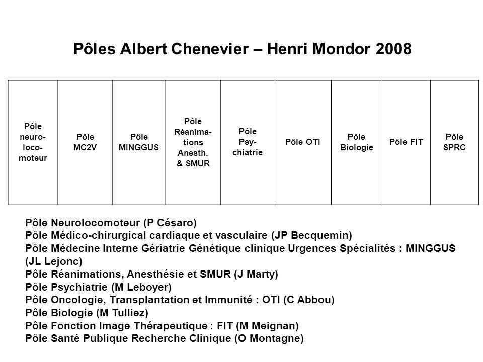 Pôles Albert Chenevier – Henri Mondor 2008