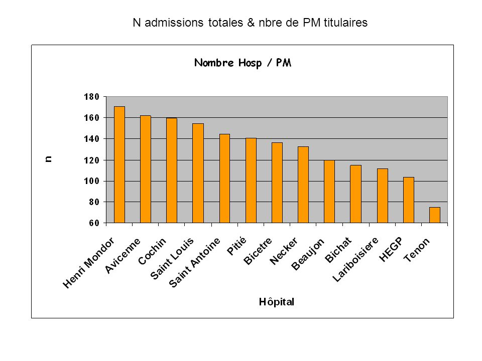 N admissions totales & nbre de PM titulaires