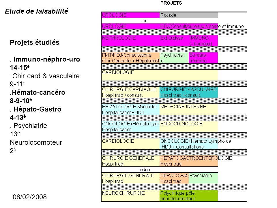 Etude de faisabilité Projets étudiés. . Immuno-néphro-uro. 14-15è. . Chir card & vasculaire. 9-11è.