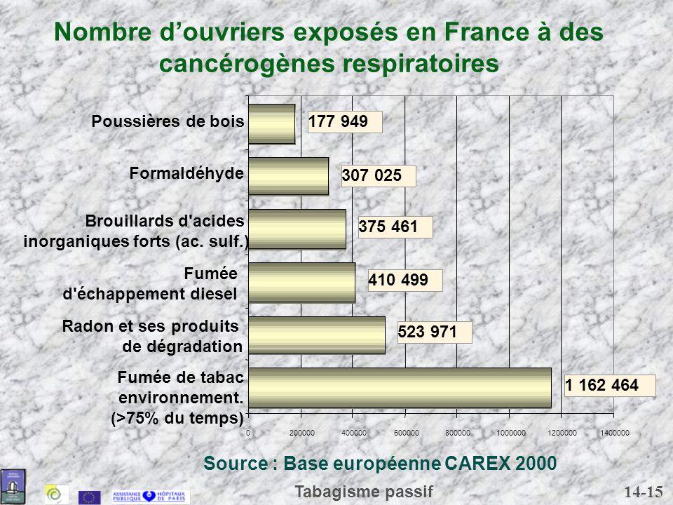 Nombre d'ouvriers exposés en France à des cancérogènes respiratoires