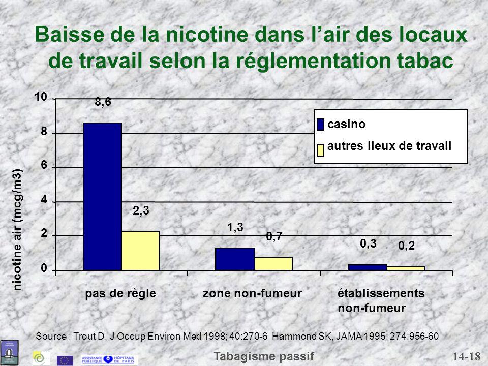 Baisse de la nicotine dans l'air des locaux de travail selon la réglementation tabac