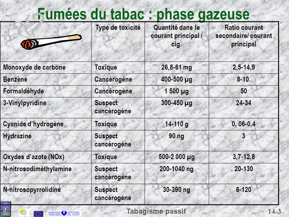 Fumées du tabac : phase gazeuse