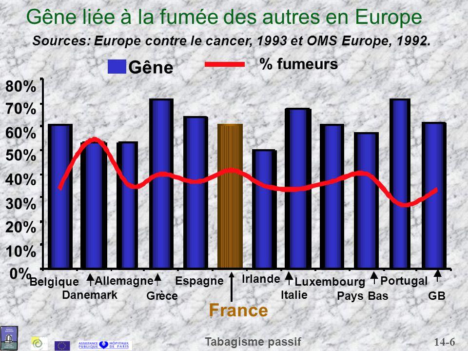 Gêne liée à la fumée des autres en Europe