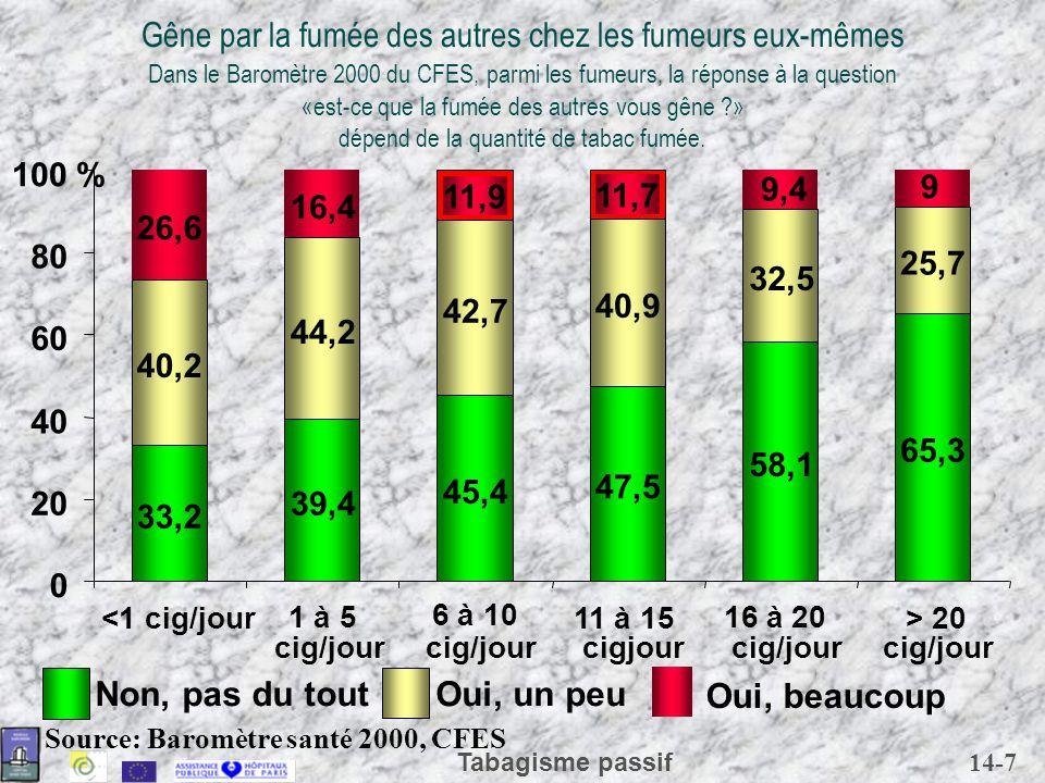 Gêne par la fumée des autres chez les fumeurs eux-mêmes Dans le Baromètre 2000 du CFES, parmi les fumeurs, la réponse à la question «est-ce que la fumée des autres vous gêne » dépend de la quantité de tabac fumée.
