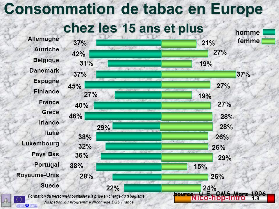 Consommation de tabac en Europe chez les 15 ans et plus