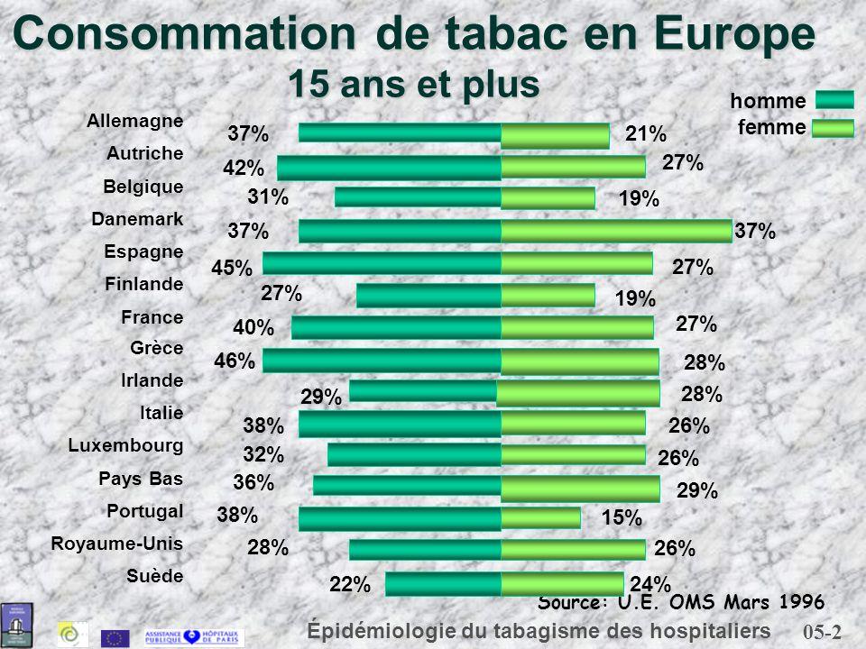 Consommation de tabac en Europe 15 ans et plus