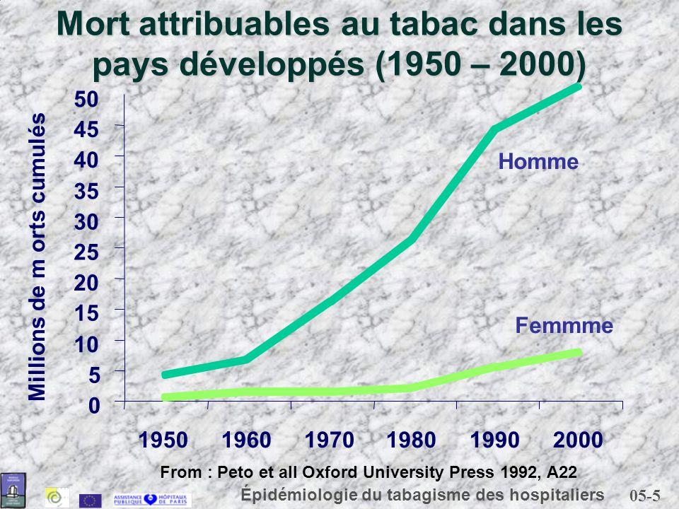 Mort attribuables au tabac dans les pays développés (1950 – 2000)