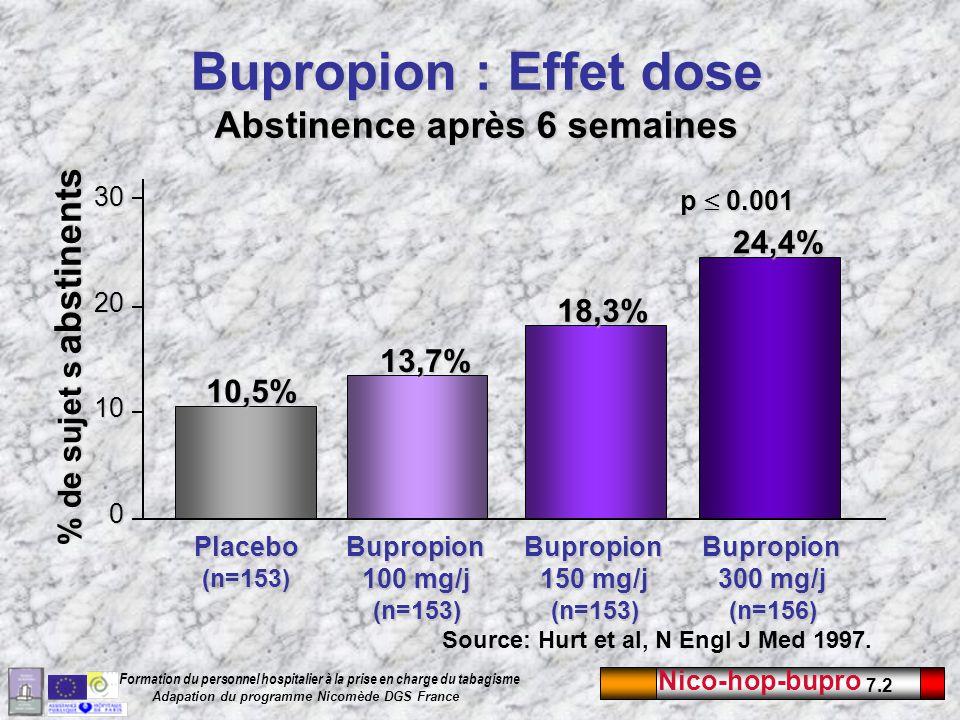 Bupropion : Effet dose Abstinence après 6 semaines