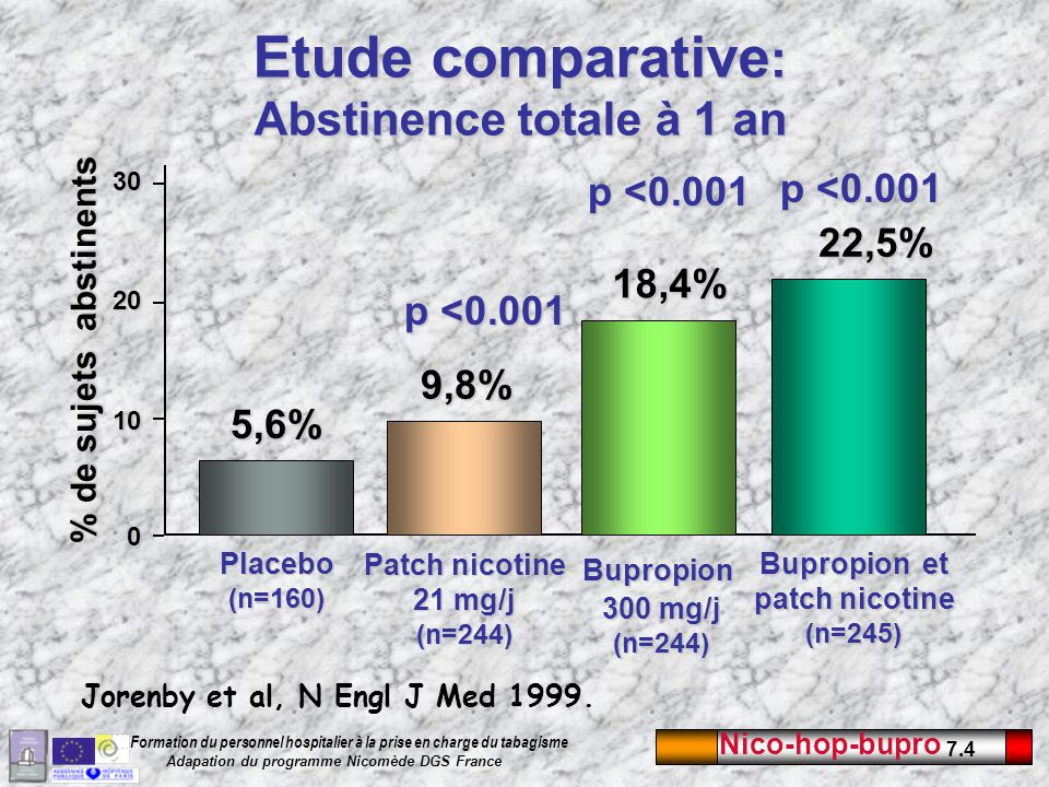 Etude comparative: Abstinence totale à 1 an
