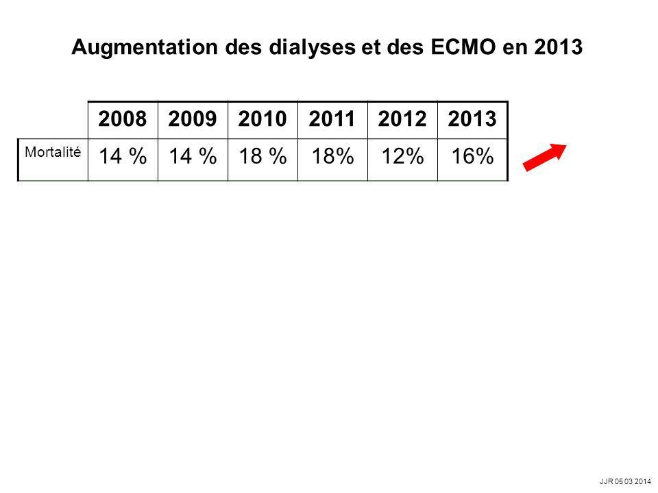 Augmentation des dialyses et des ECMO en 2013