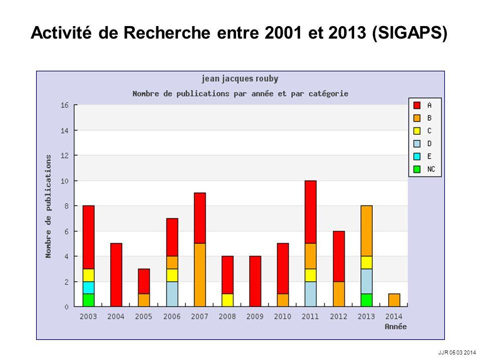 Activité de Recherche entre 2001 et 2013 (SIGAPS)