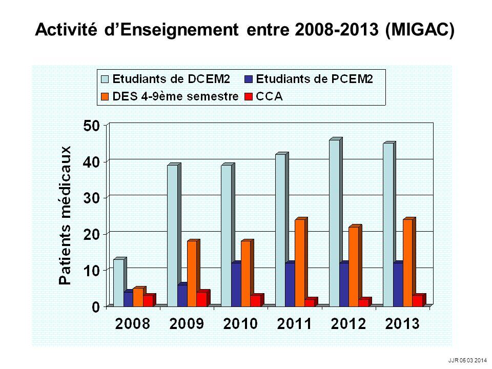 Activité d'Enseignement entre 2008-2013 (MIGAC)