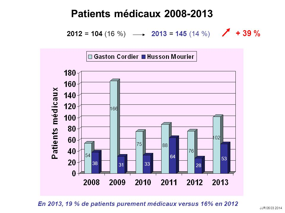 Patients médicaux 2008-2013 2012 = 104 (16 %) 2013 = 145 (14 %) + 39 %
