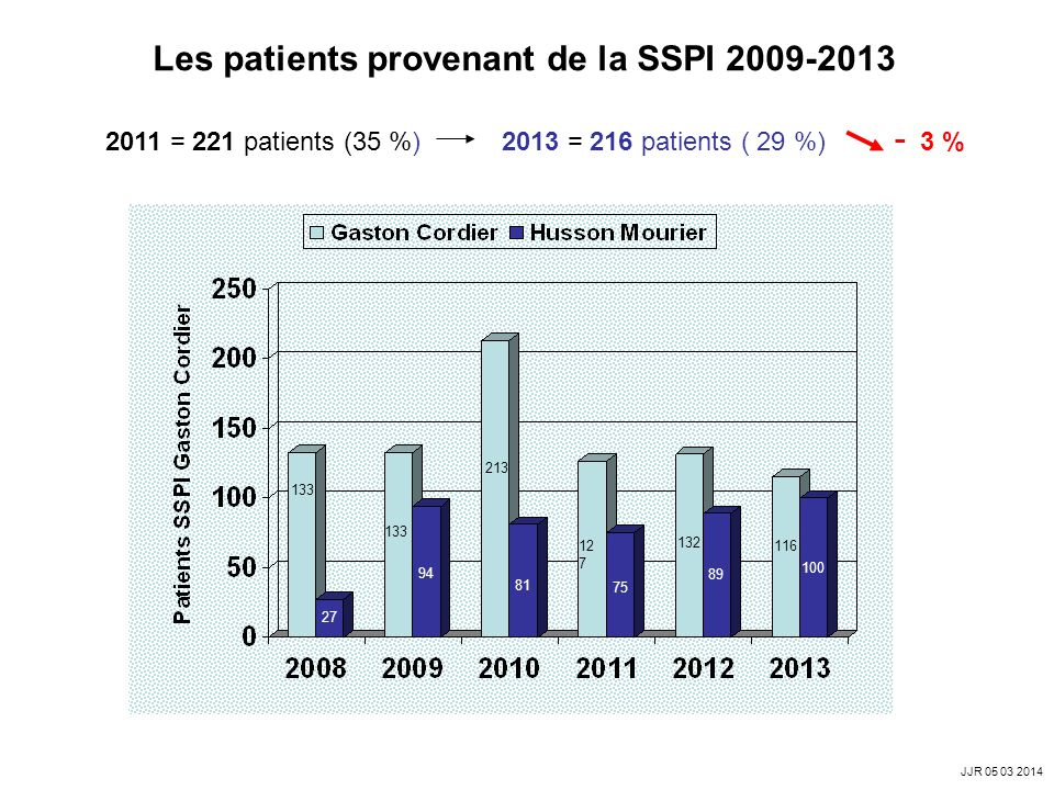 Les patients provenant de la SSPI 2009-2013
