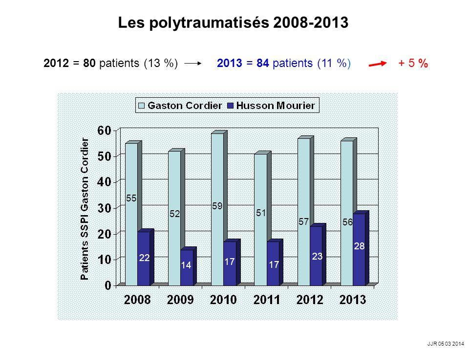 Les polytraumatisés 2008-2013 2012 = 80 patients (13 %) 2013 = 84 patients (11 %) + 5 %