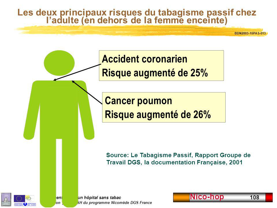 Accident coronarien Risque augmenté de 25% Cancer poumon