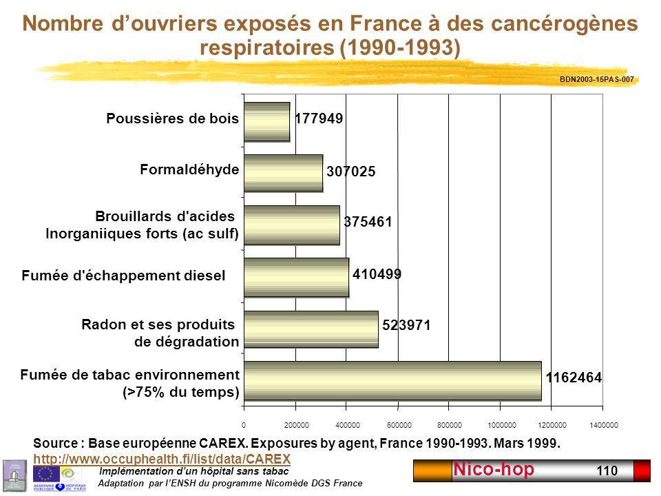 Nombre d'ouvriers exposés en France à des cancérogènes respiratoires (1990-1993)