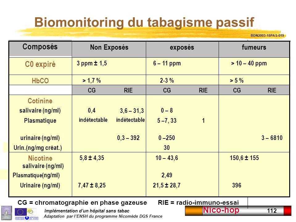 Biomonitoring du tabagisme passif