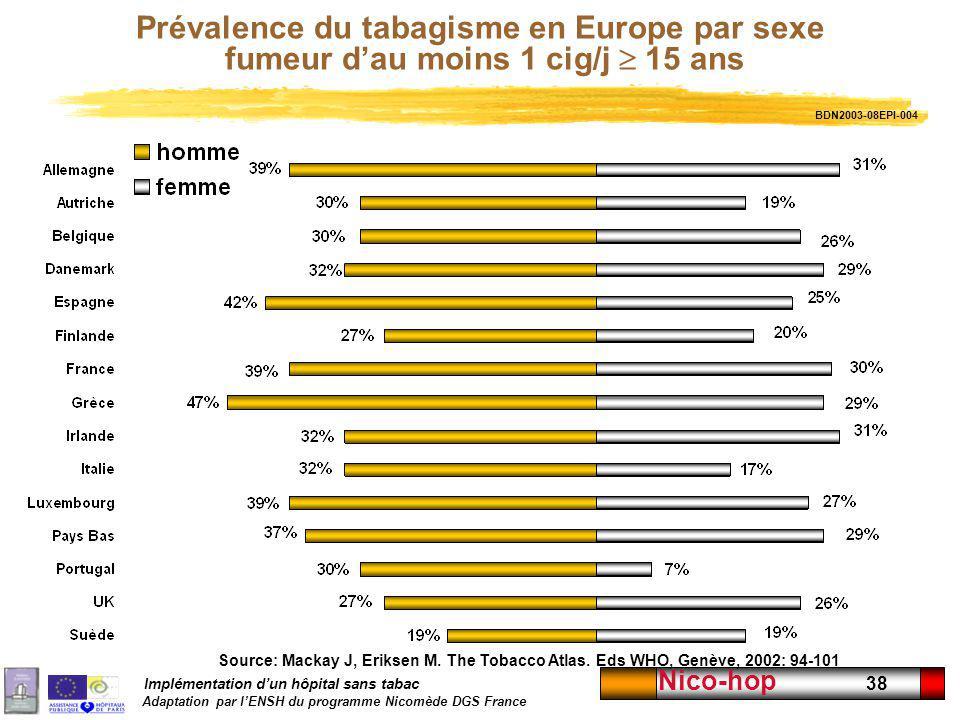 Prévalence du tabagisme en Europe par sexe fumeur d'au moins 1 cig/j  15 ans