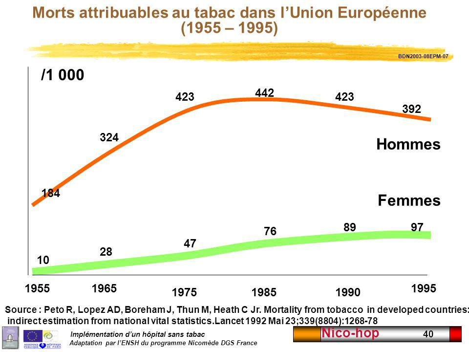 Morts attribuables au tabac dans l'Union Européenne (1955 – 1995)