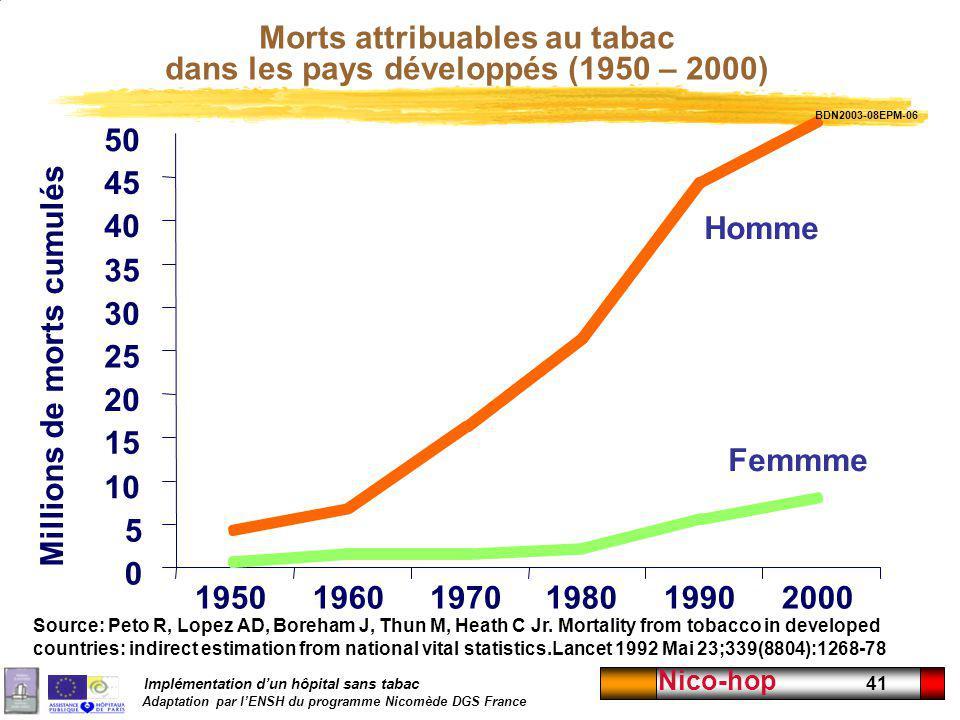 Morts attribuables au tabac dans les pays développés (1950 – 2000)
