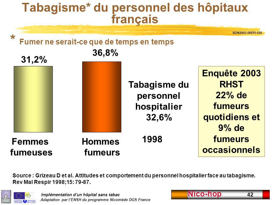 Tabagisme* du personnel des hôpitaux français