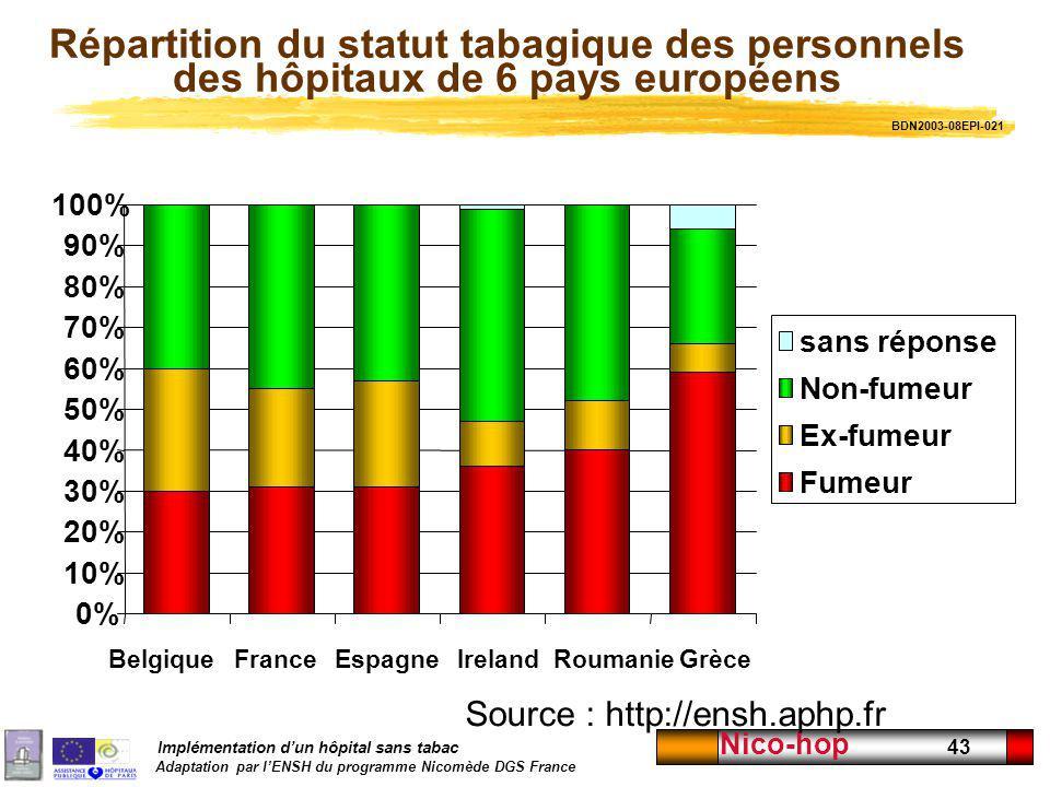 Répartition du statut tabagique des personnels des hôpitaux de 6 pays européens