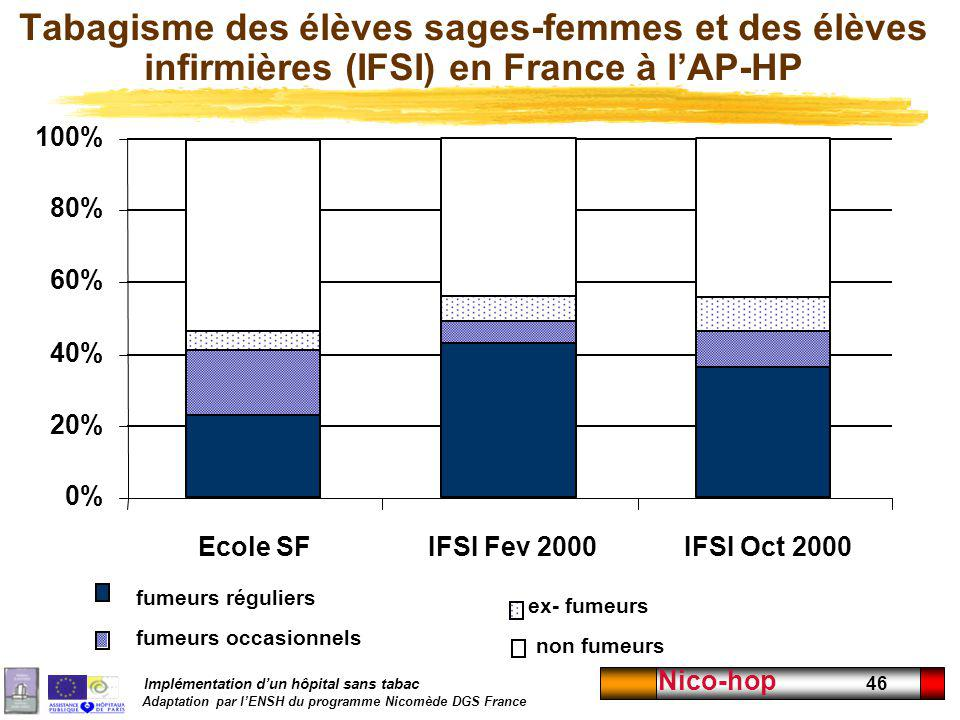 Tabagisme des élèves sages-femmes et des élèves infirmières (IFSI) en France à l'AP-HP