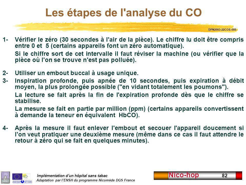 Les étapes de l analyse du CO