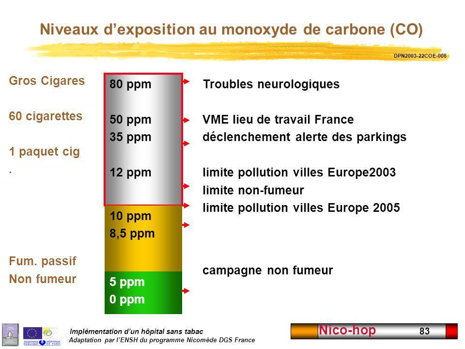 Niveaux d'exposition au monoxyde de carbone (CO)