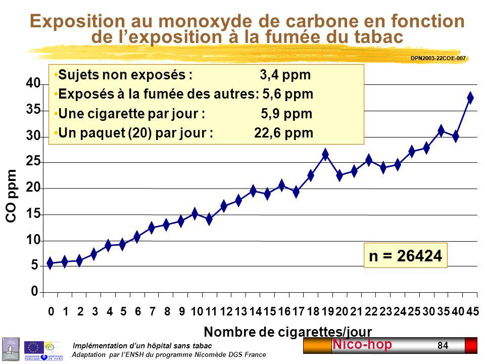 Exposition au monoxyde de carbone en fonction de l'exposition à la fumée du tabac