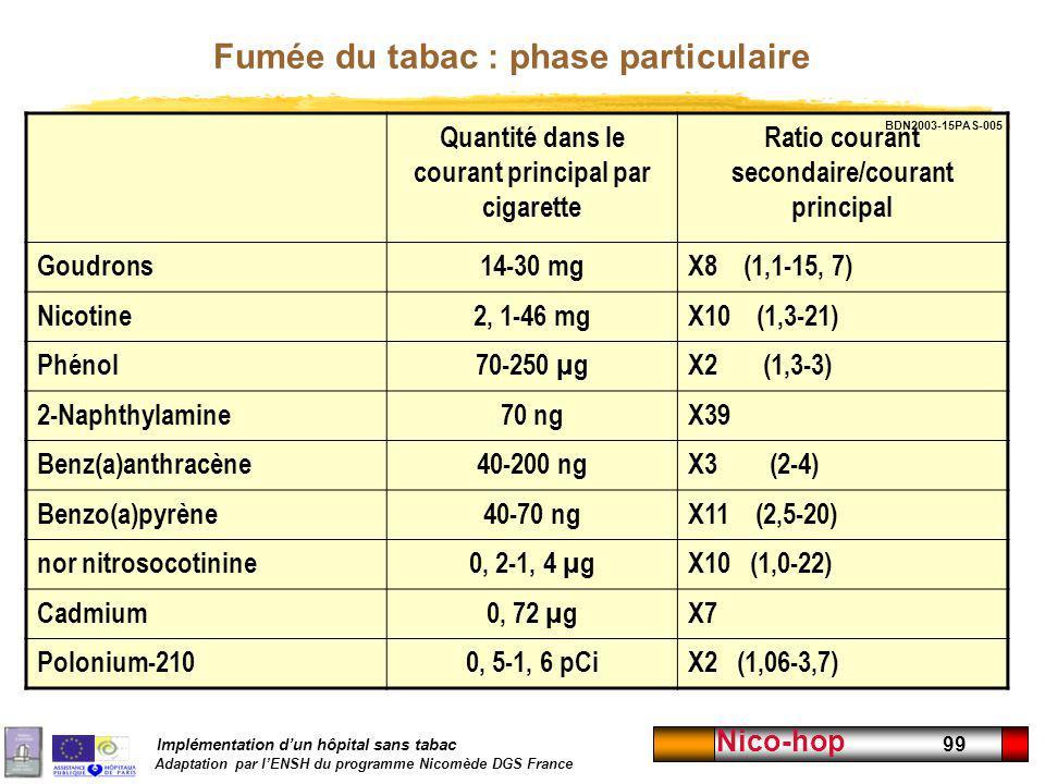 Fumée du tabac : phase particulaire