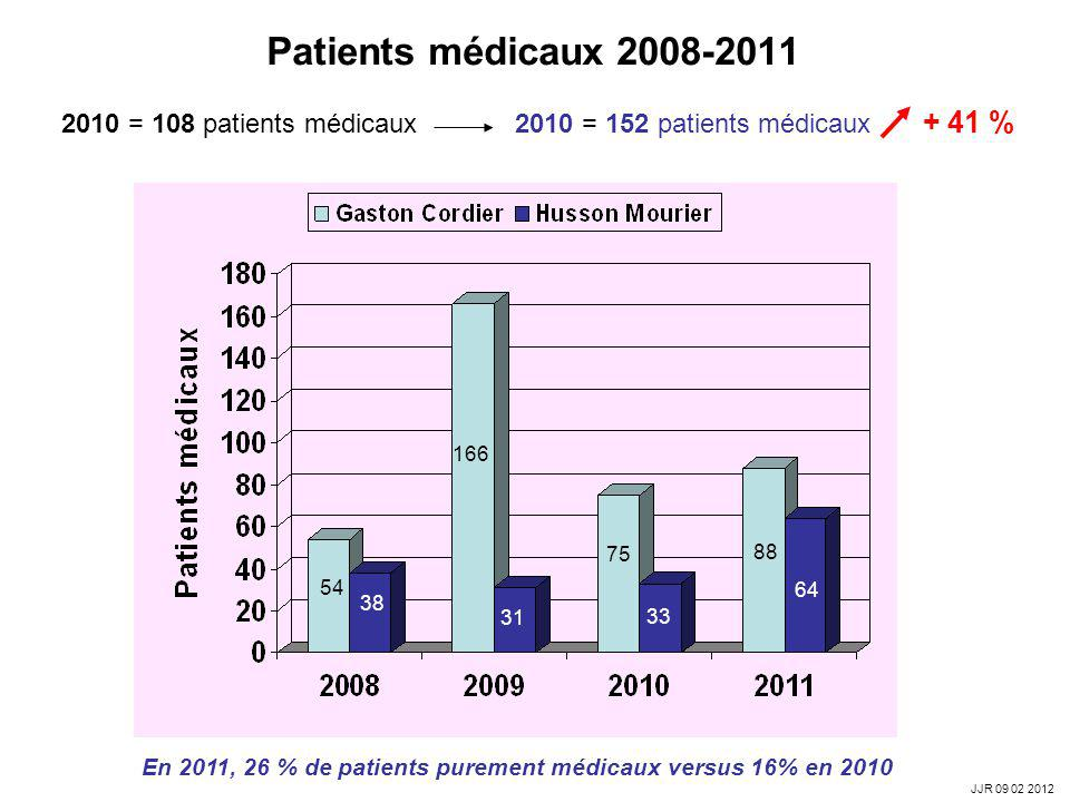 Patients médicaux 2008-2011 2010 = 108 patients médicaux 2010 = 152 patients médicaux + 41 %