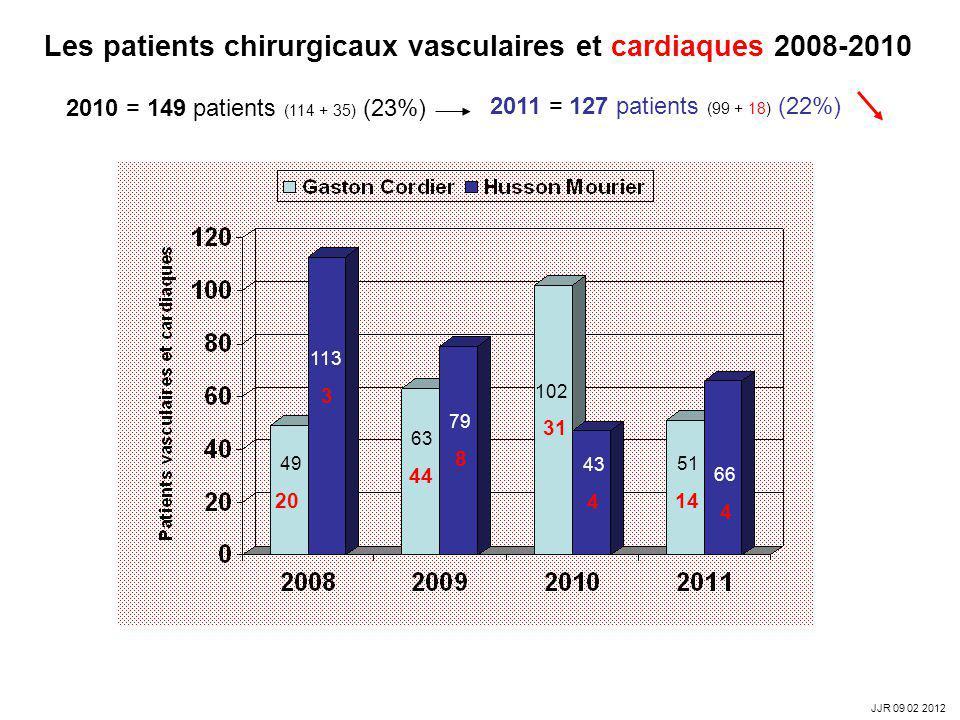 Les patients chirurgicaux vasculaires et cardiaques 2008-2010