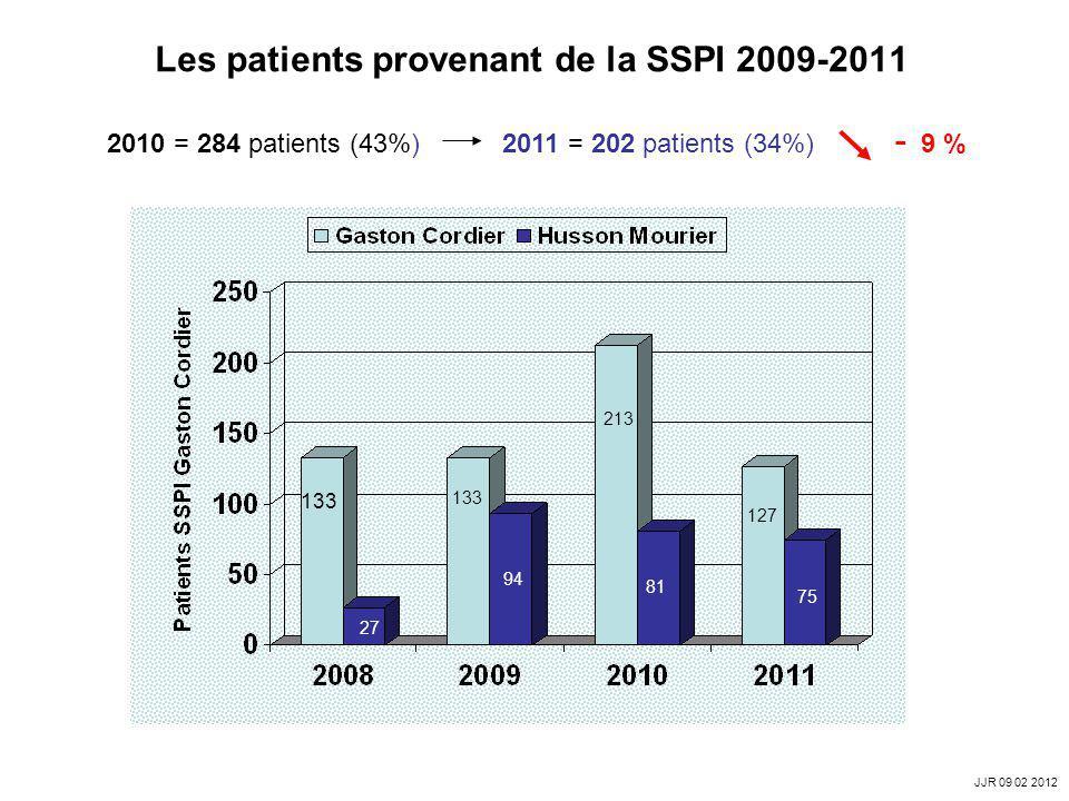 Les patients provenant de la SSPI 2009-2011