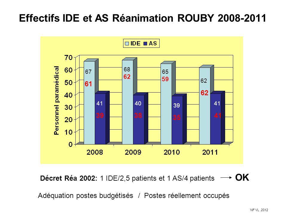 Effectifs IDE et AS Réanimation ROUBY 2008-2011