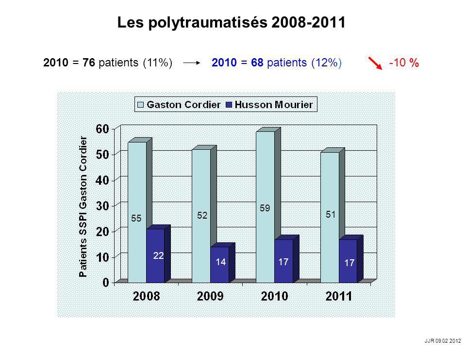 Les polytraumatisés 2008-2011 2010 = 76 patients (11%) 2010 = 68 patients (12%) -10 %