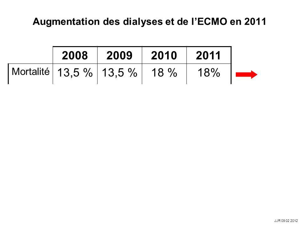 Augmentation des dialyses et de l'ECMO en 2011