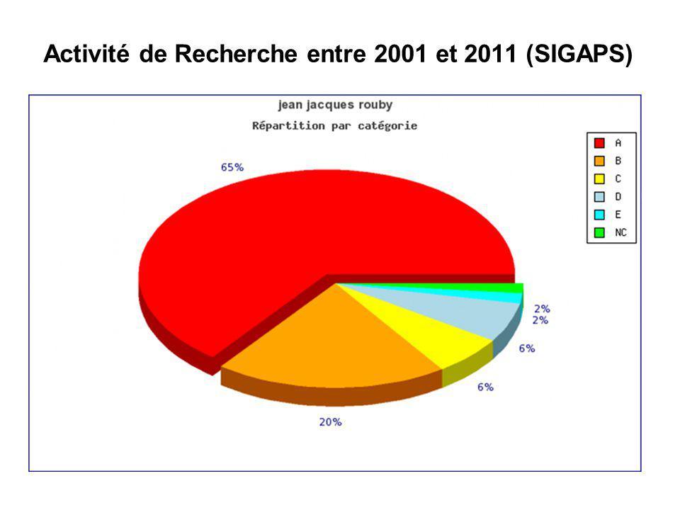Activité de Recherche entre 2001 et 2011 (SIGAPS)