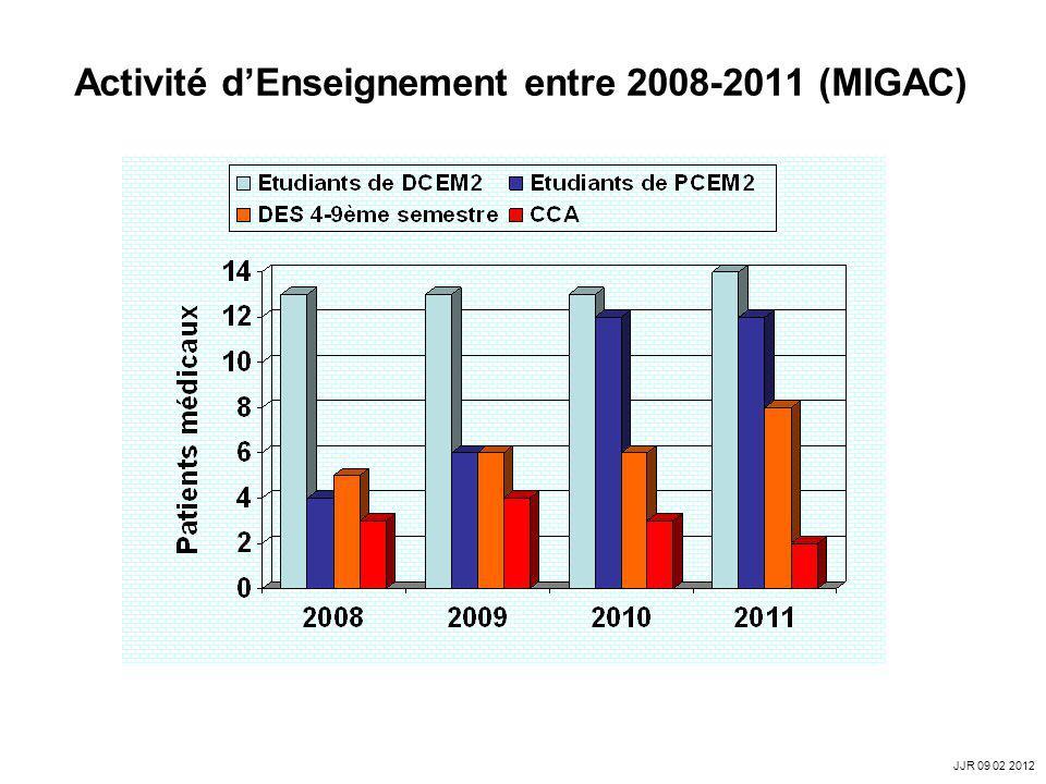 Activité d'Enseignement entre 2008-2011 (MIGAC)
