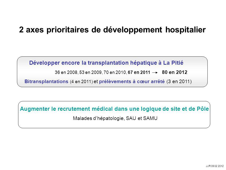 2 axes prioritaires de développement hospitalier