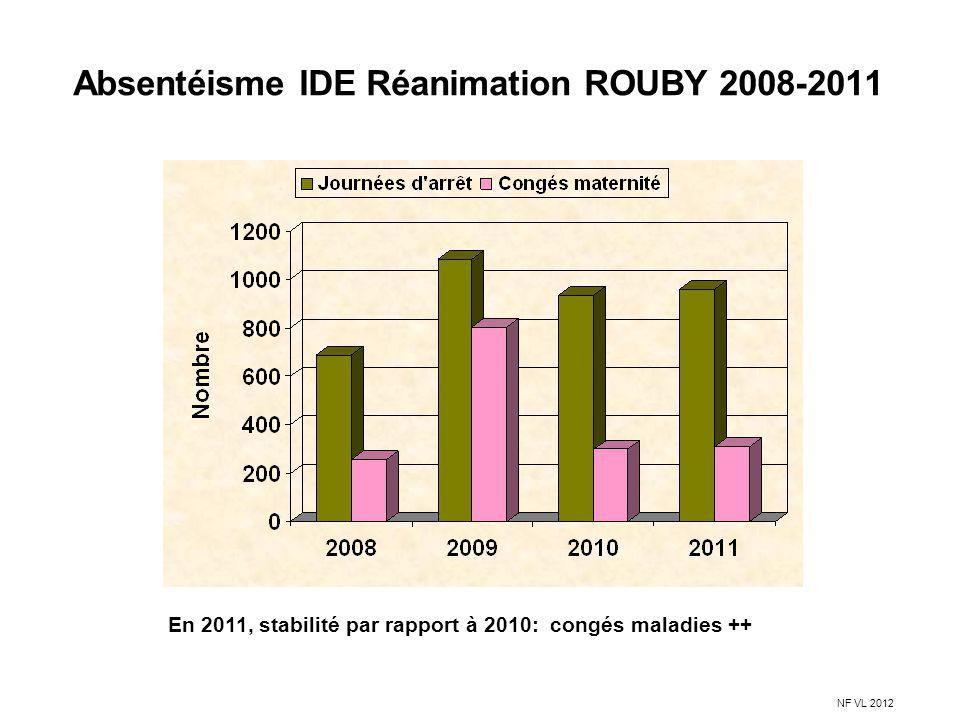 Absentéisme IDE Réanimation ROUBY 2008-2011