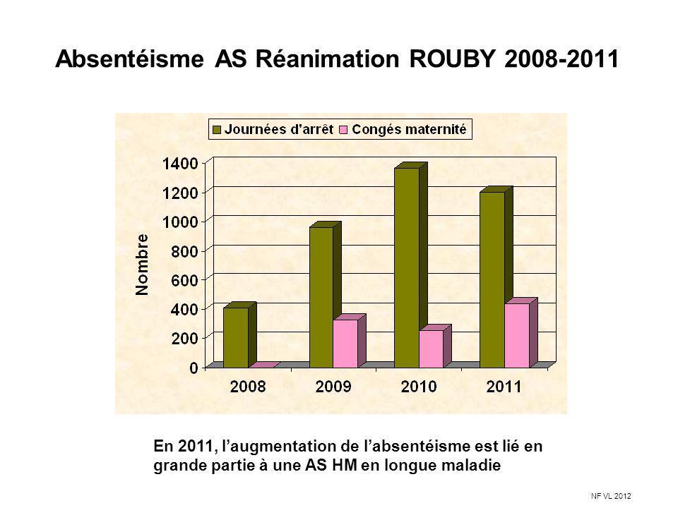 Absentéisme AS Réanimation ROUBY 2008-2011