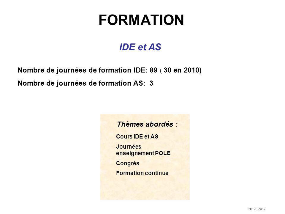 FORMATION IDE et AS. Nombre de journées de formation IDE: 89 ( 30 en 2010) Nombre de journées de formation AS: 3.